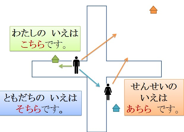 JLPT N5 Lets Talk About Things 2