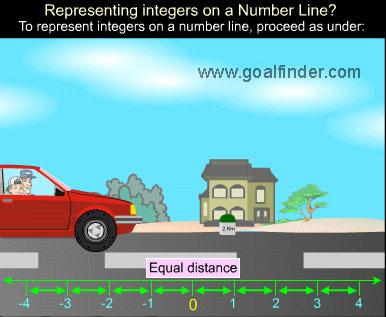 Goalfinder - Integers on a Number Line - Animated Easy ...