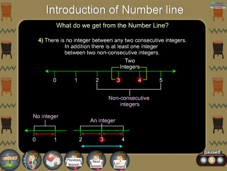 Integers on numberline