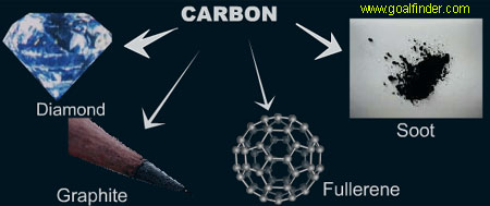 atoms of carbon rearrange to form allotropes - diamond, graphite, soot and fullerene