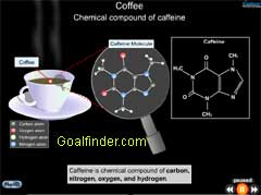 Chemical composition of caffeine