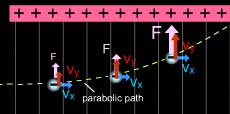 effect of electric field  upward force in a parabolic path