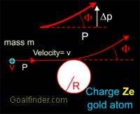 Calculations for deflection of alpha rays