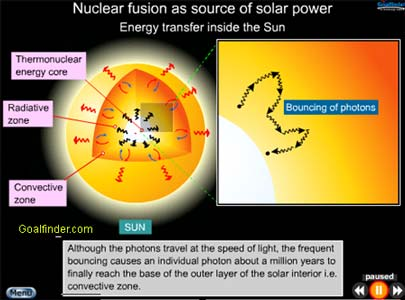 The educational software takes you deep inside the Sun, every smallest point is explained, using animation, text and interactivity