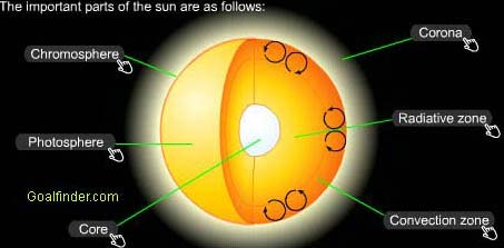 Structure of the Sun with detailed description of core, radiative zone, chromosphere, photosphere, convection zone and the corona