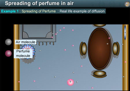 Diffusion and spreading of perfume in air