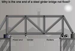 thermal expansion - why one end of a steel bridge is not fixed