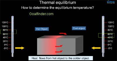 Two block experiment for determining the equilibrium temperature.