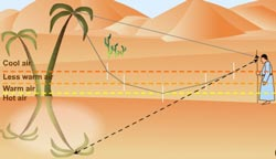physics and ray diagram of desert mirage